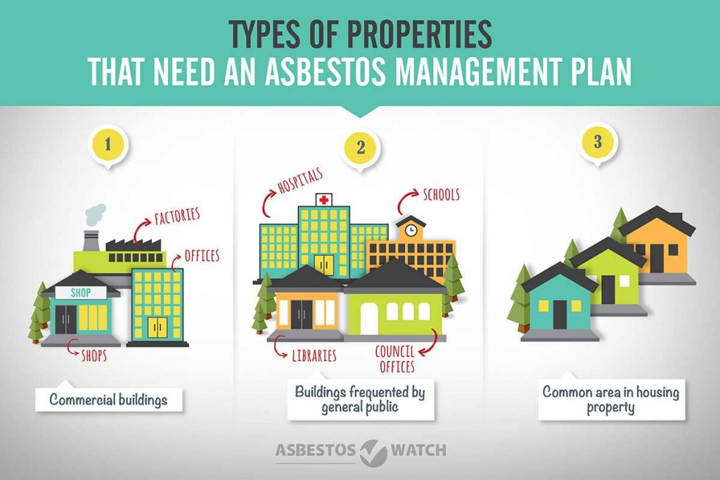 Infographic: That need an asbestos management plan